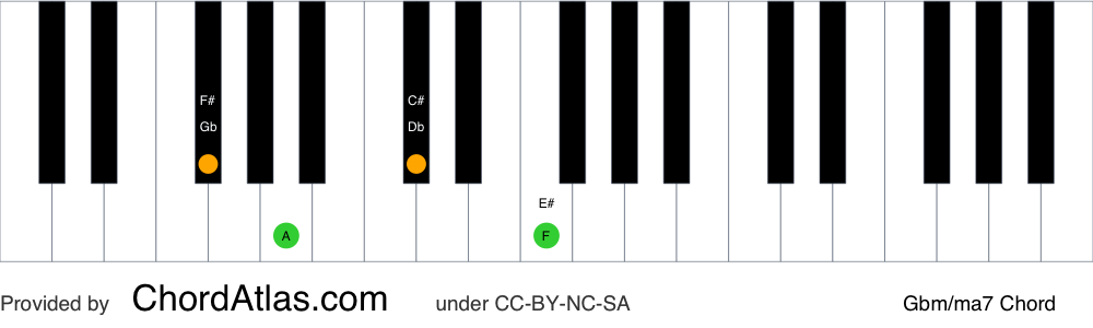 Piano chord chart for the G flat minor/major seventh chord (Gbm/ma7). The notes Gb, Bbb, Db and F are highlighted.