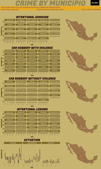 Oct 2017 Infographic of Crime in Mexico
