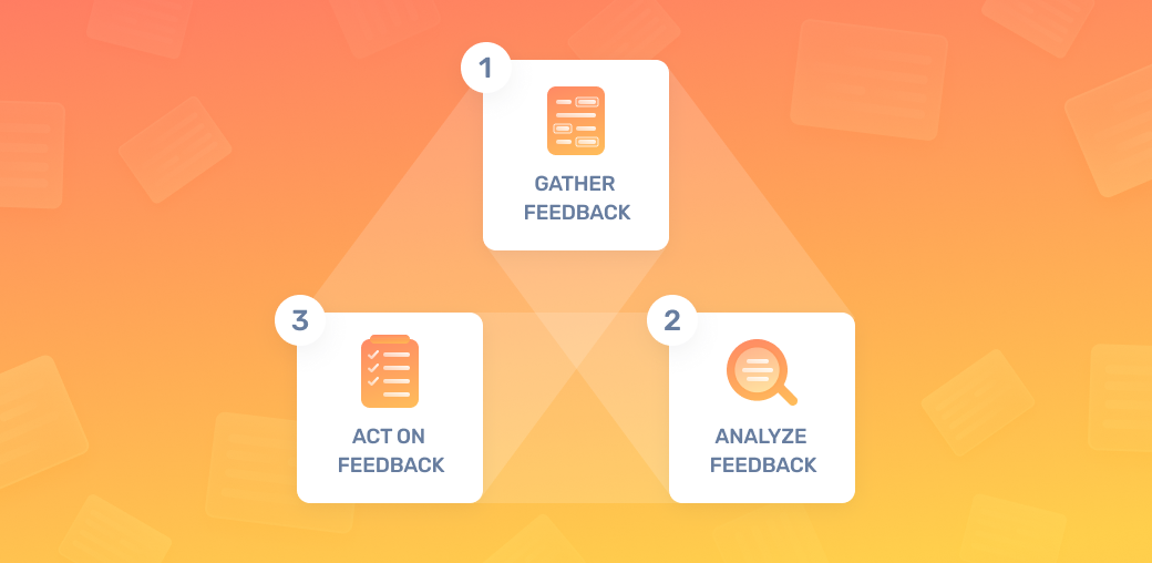 "A customer feedback loop flow chart: ""Gather,"" ""Analyze,"" ""Act on it."""