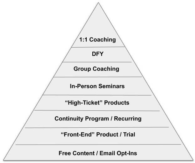 Info Marketing Business Pyramid