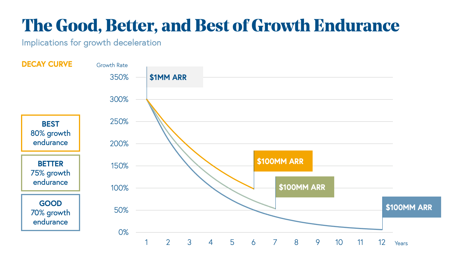 The Good, Better, and Best of Growth Endurance Chart