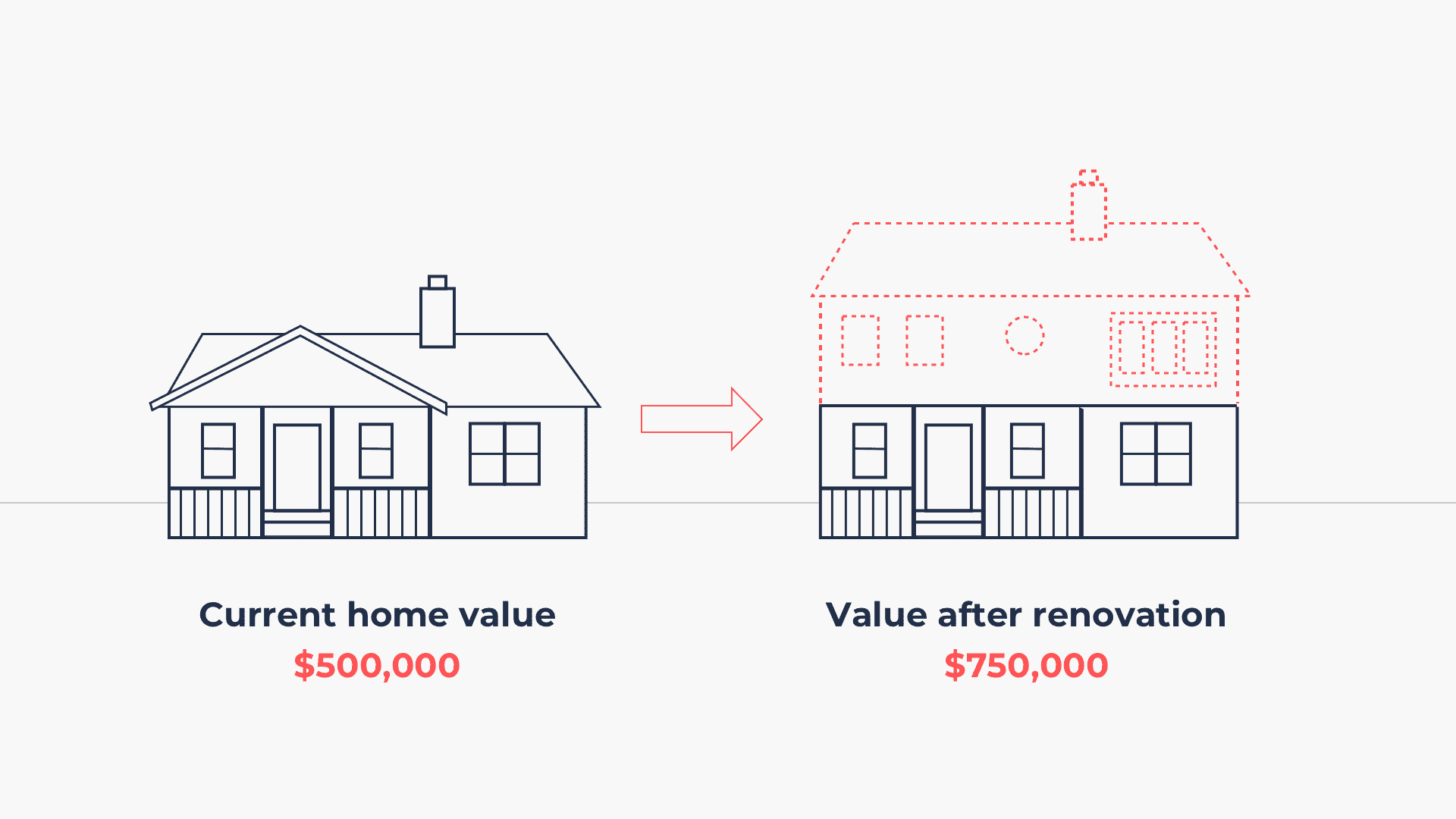 after renovation value