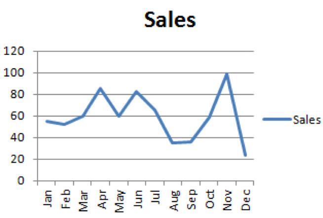 sales line chart