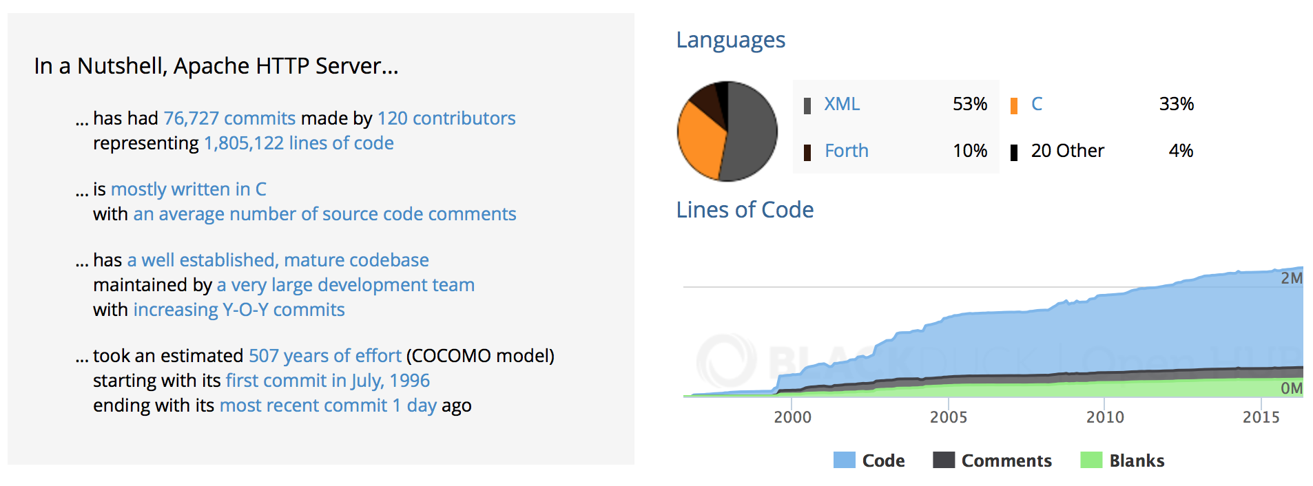 Apache HTTP Stats
