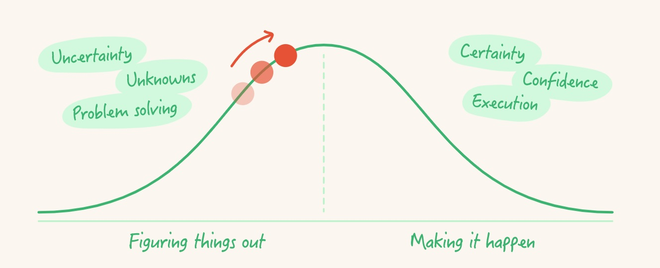 Hill charts from Basecamp