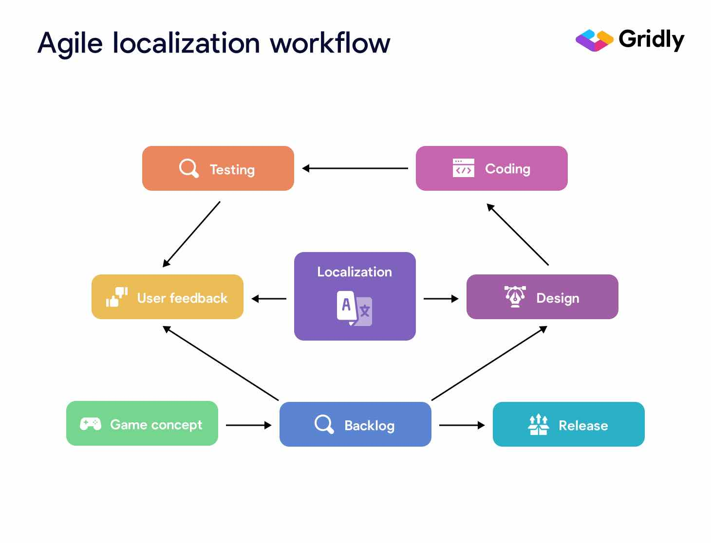 agile localization workflow infographic