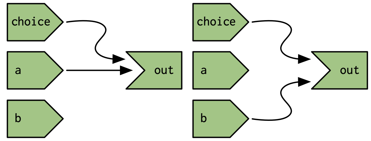 But Shiny's reactive graph is dynamic, so the graph either connects `out` to `choice` and `a` (left) or `choice` and `b` (right).