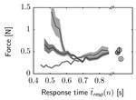 Response time-dependent force perception during hand movement