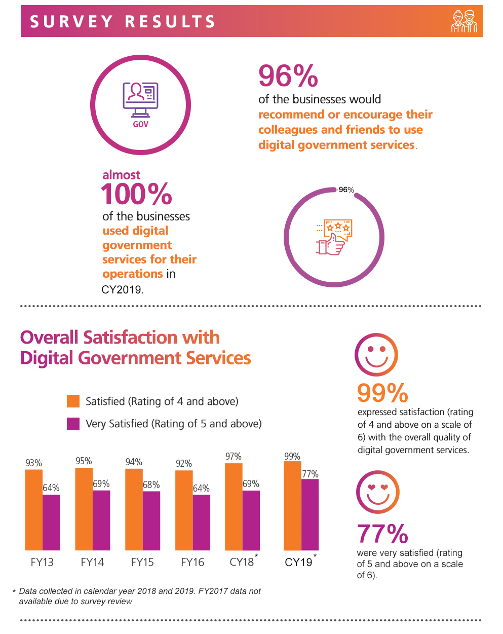 Digital Government Perception Survey 2019 for Business by GovTech