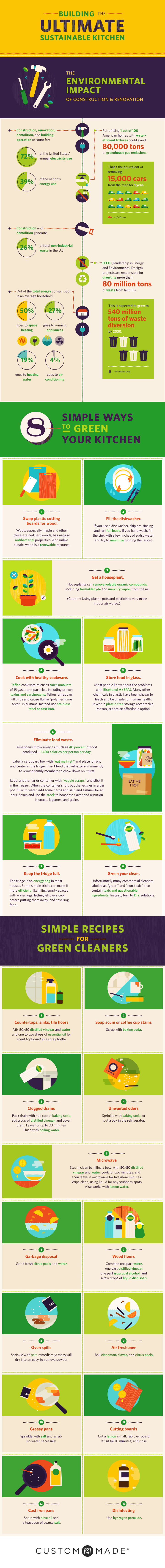 Build the Ultimate Sustainable Kitchen Infographic