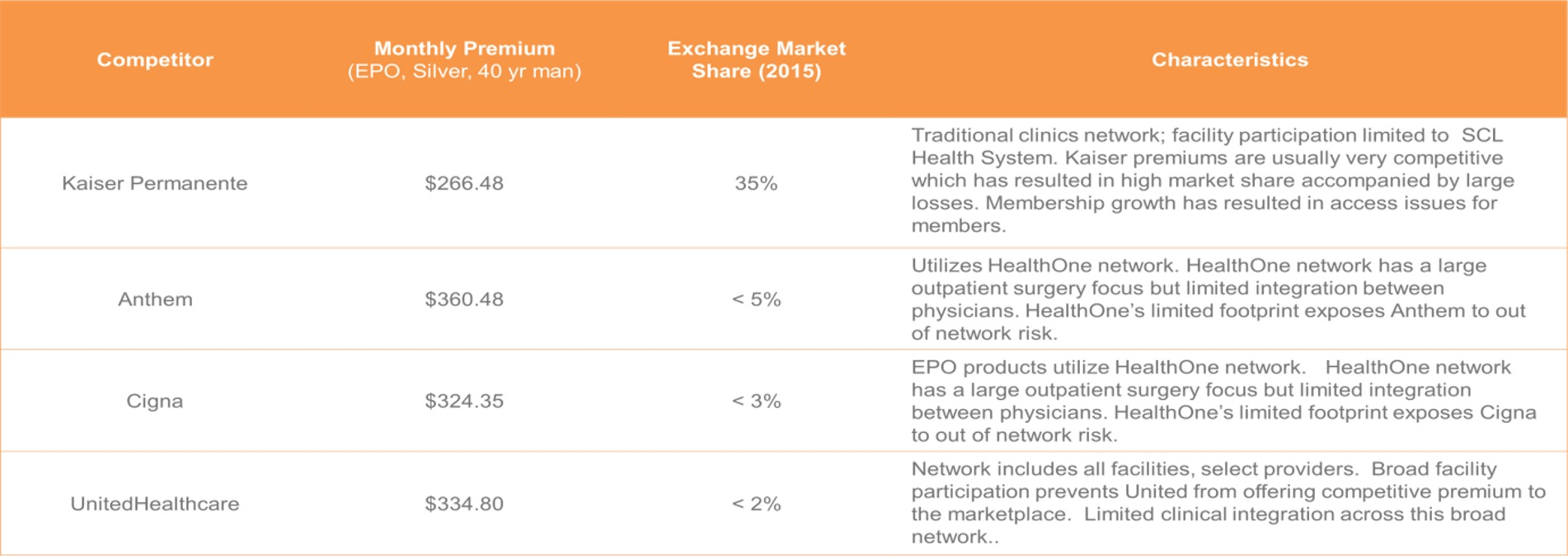 Table of competitors, premiums, exchange markets and characteristics