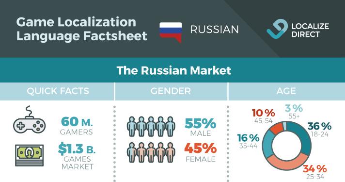 Russian Game Localization Factsheet