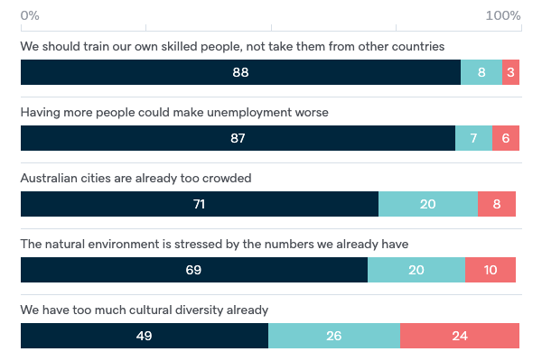 Reasons for reducing immigration - Lowy Institute Poll 2020