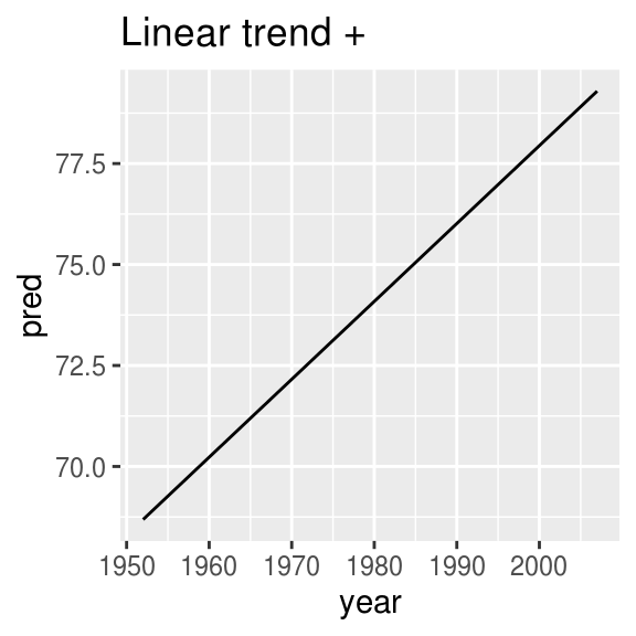25 Many models | R for Data Science