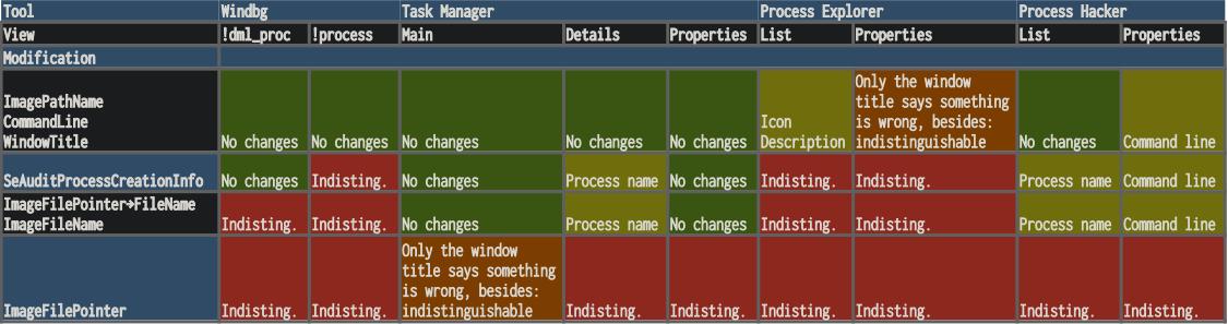process-details-comparison-table-en