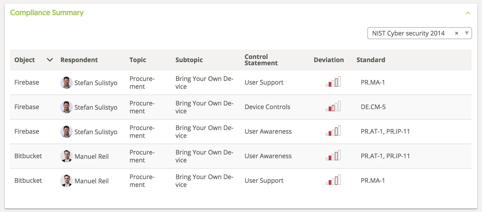Report Compliance Summary