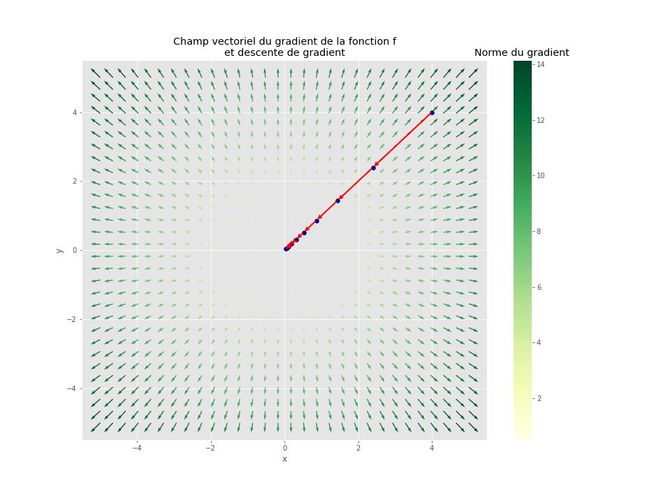 Gradient d'une fonction réelle à deux variables