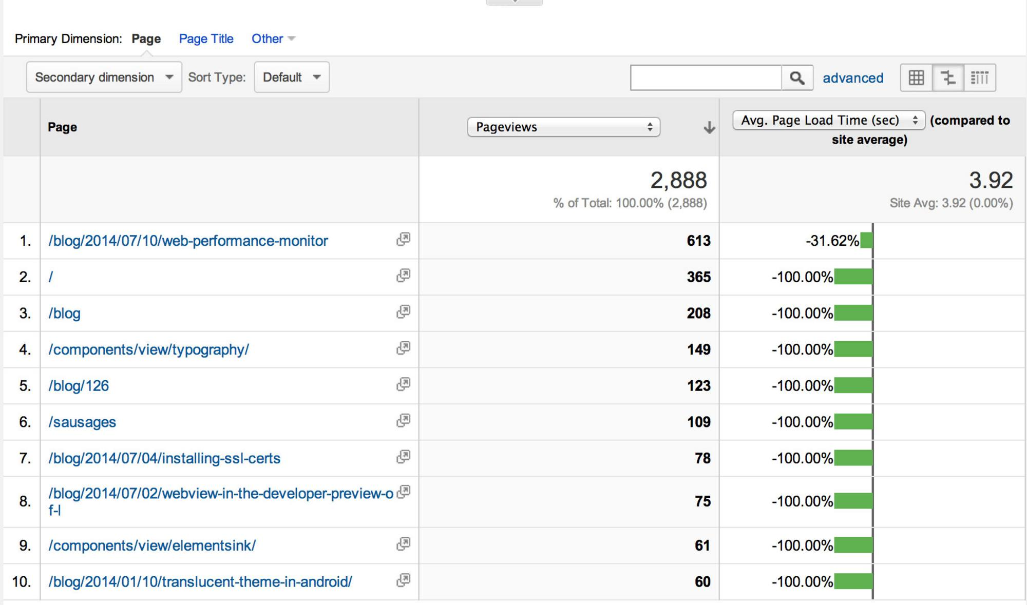 The Average Page Load Time for Gauntface.com on Analytics