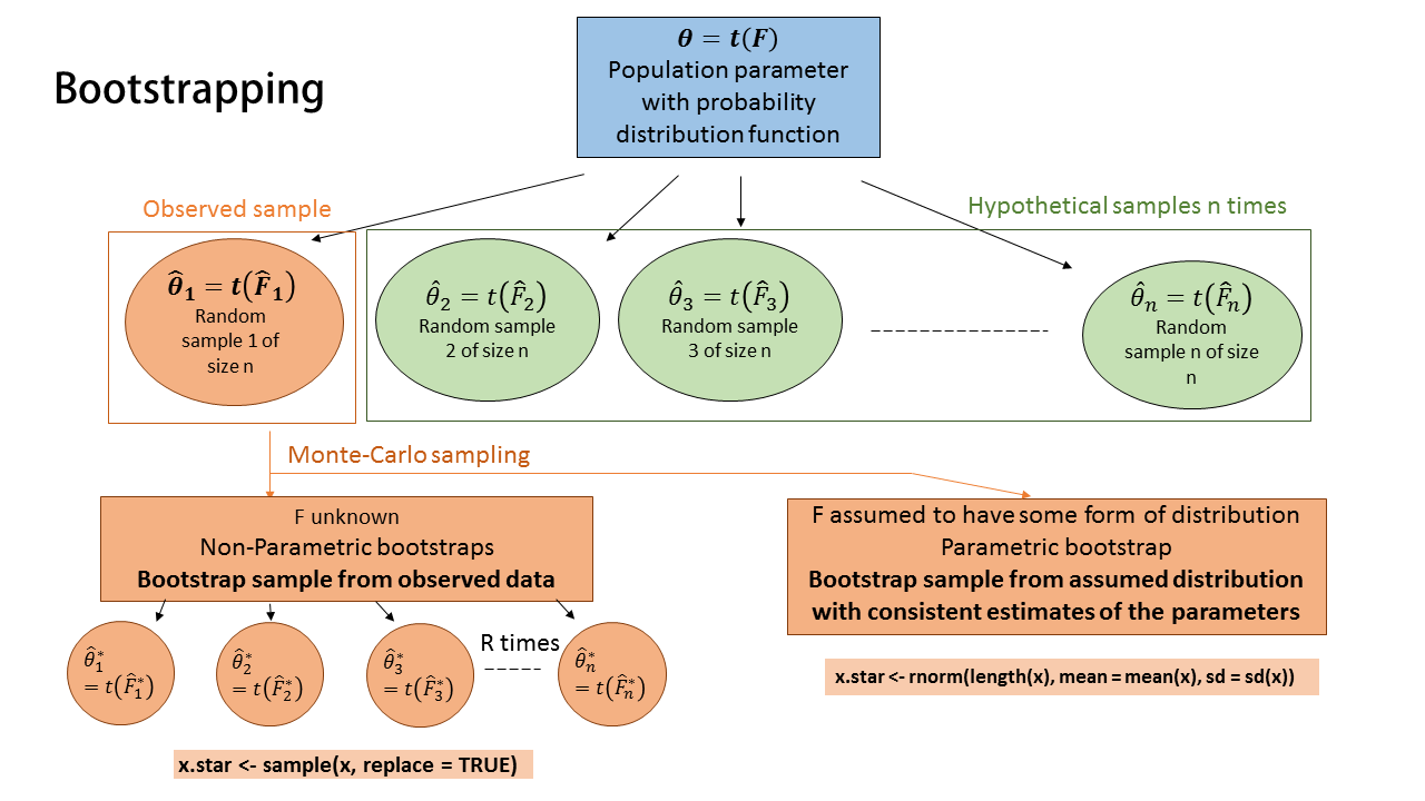 Parametric vs nonparametric bootstrap