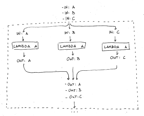 Parallel Processing in Lambda