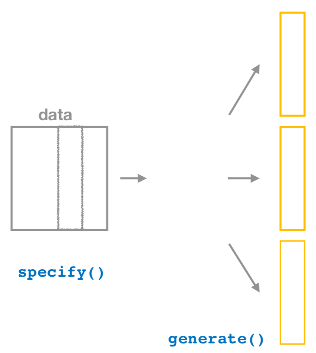 Diagram of generate() replicates.