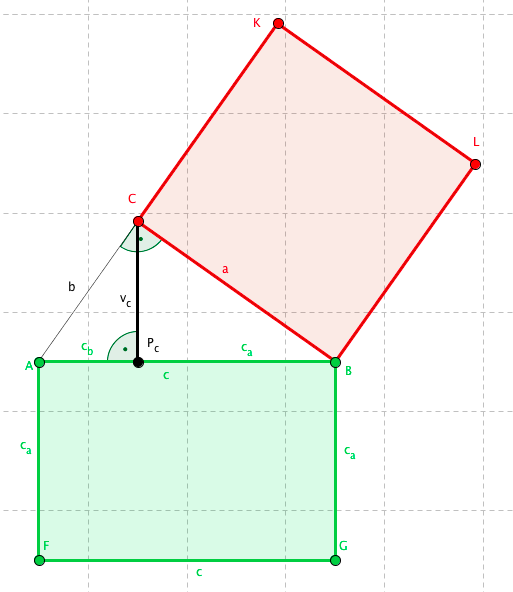 Znázornění Euklidovy věty o odvěsně