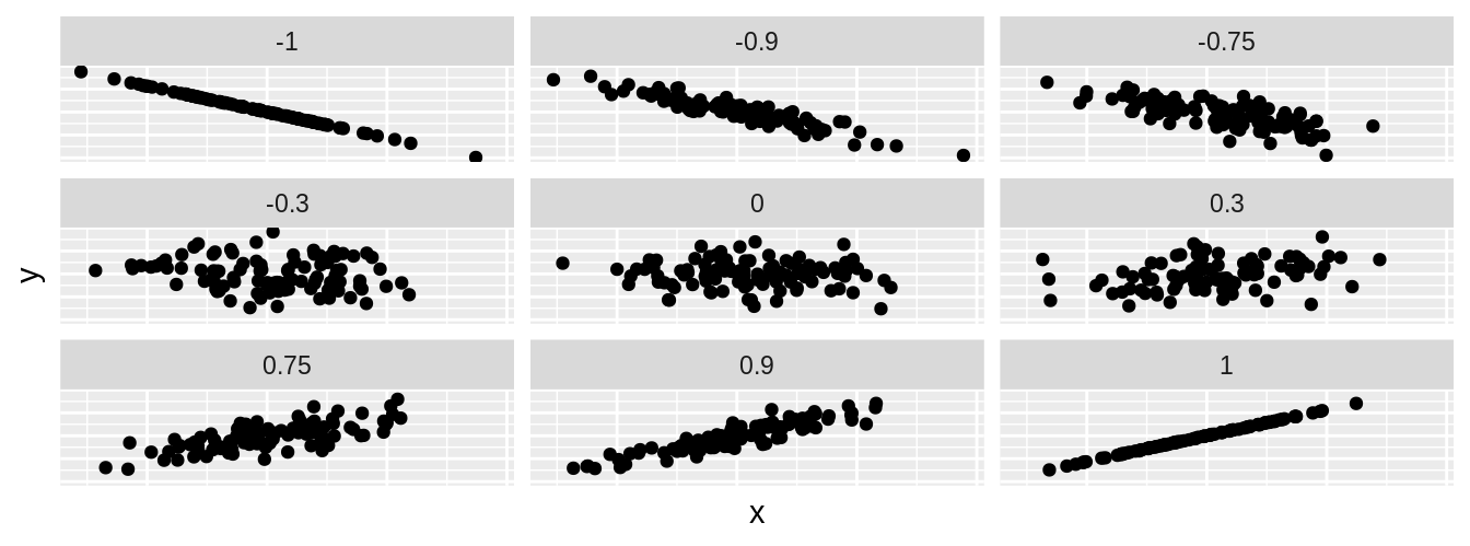 Nine different correlation coefficients.