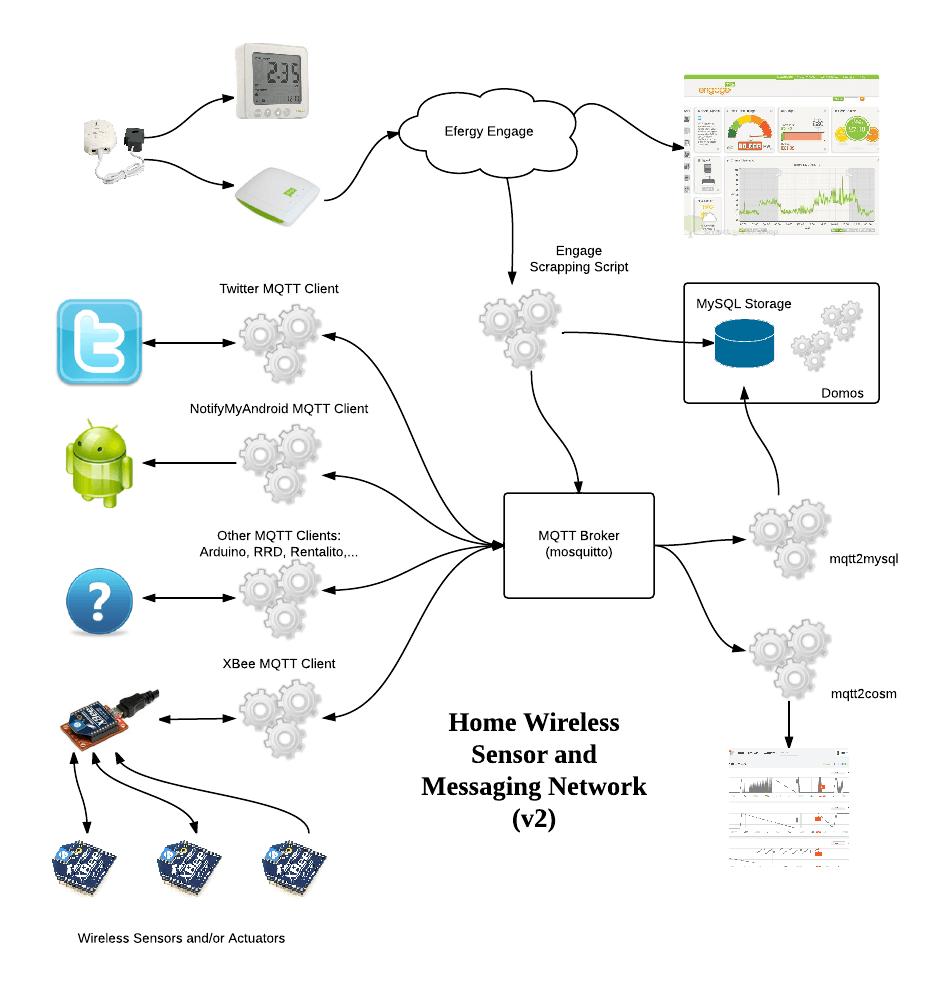 RFM69 WIFI Gateway - Tinkerman