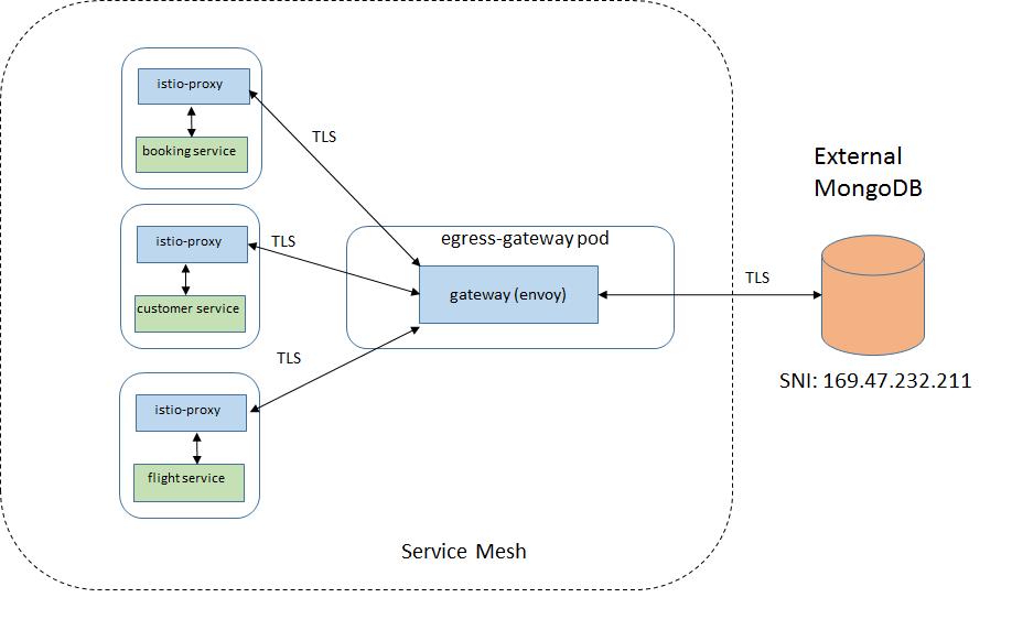 使用 Egress gateway 访问 MongoDB