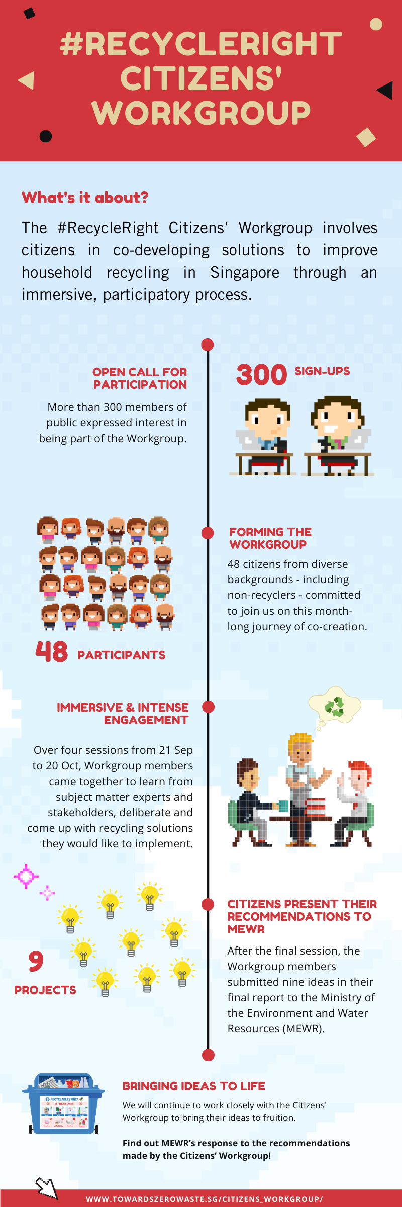 citizens' workgroup infographic
