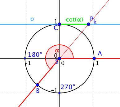 Kotangens úhlu, který je větší než 180 stupňů
