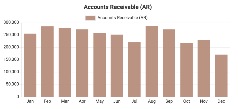 Custom QuickBooks chart showing Accounts Receivable
