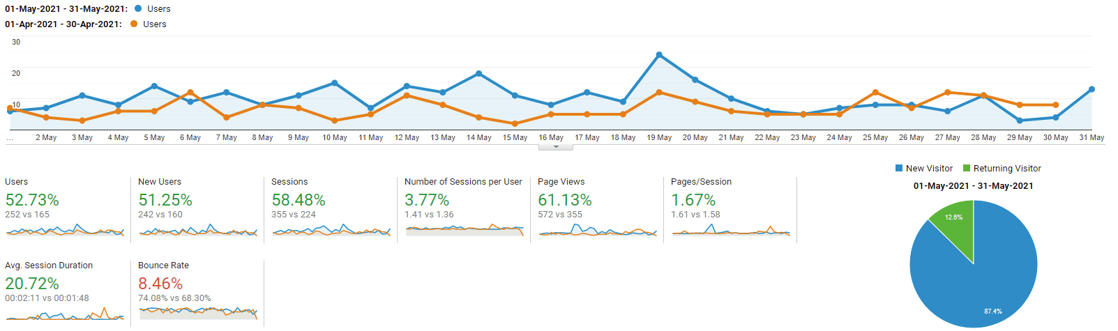 Google Analytics graph of getworkrecognized for May 2021