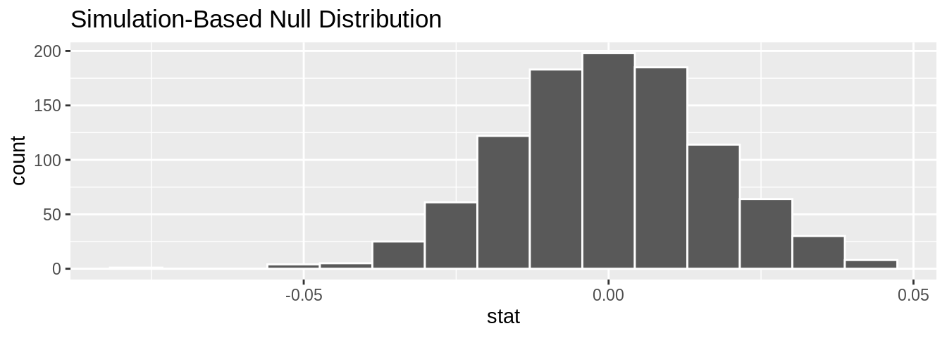 Null distribution of slopes.