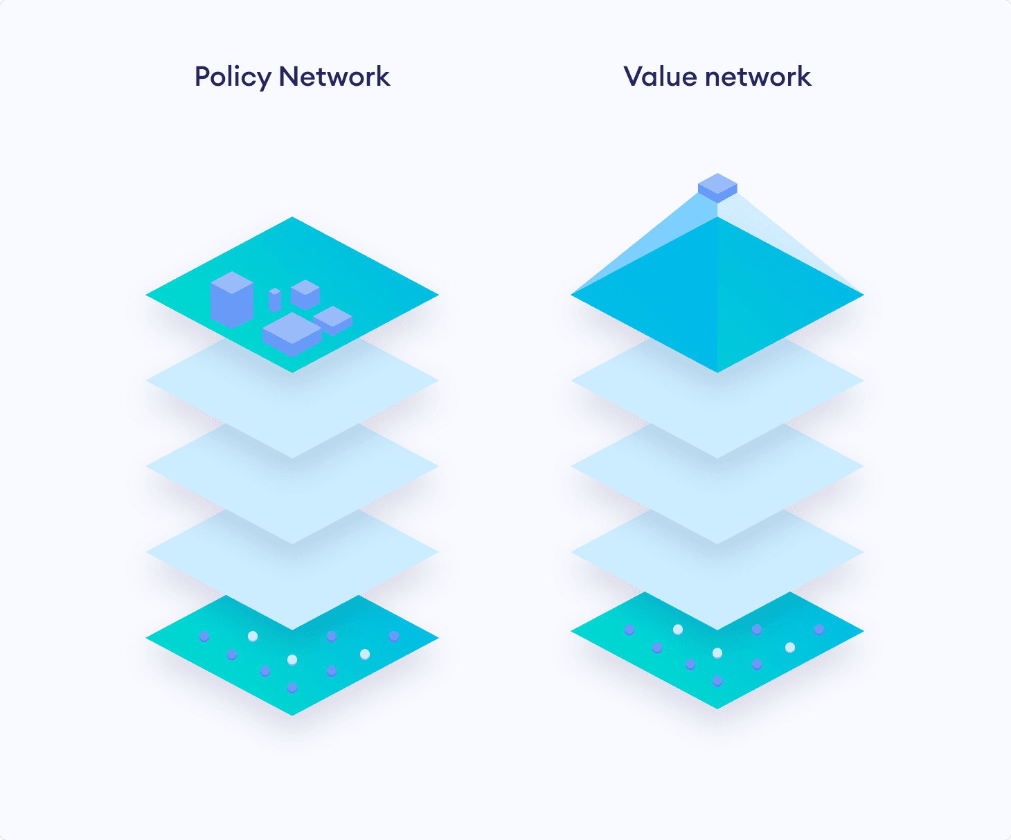 The AI agent uses a Policy Value Network