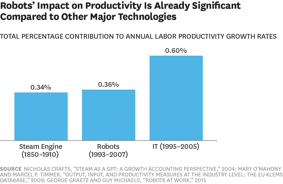 robots impact on productivity