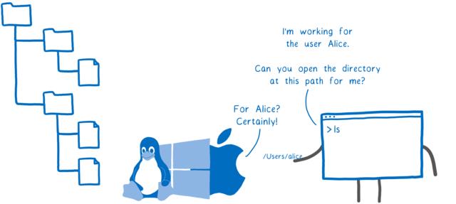 アプリケーション「アリスというユーザーによって実行されているのですが、このパスにあるディレクトリを開いてもらえませんか?」カーネル「アリス? 了解!」