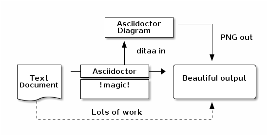 sample ditaa diagram