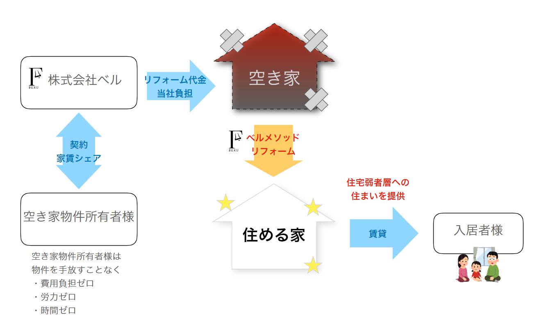 シェアリング不動産コンセプト図