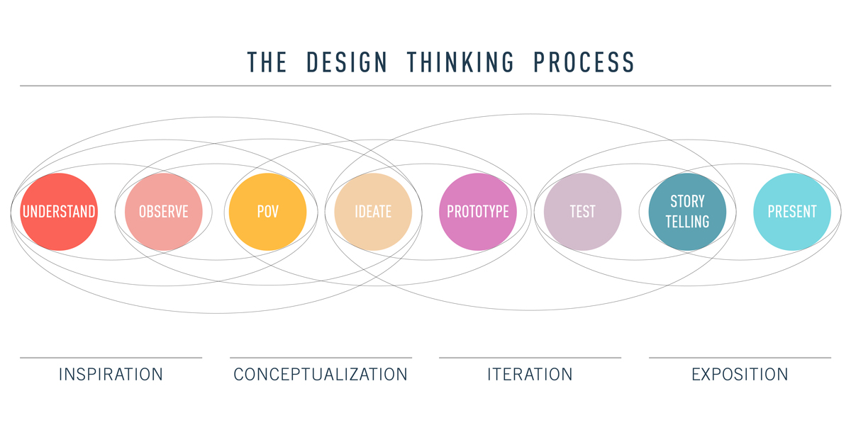 Diagram showing the design thinking process, from inspiration and conceptualization to iteration and exposition