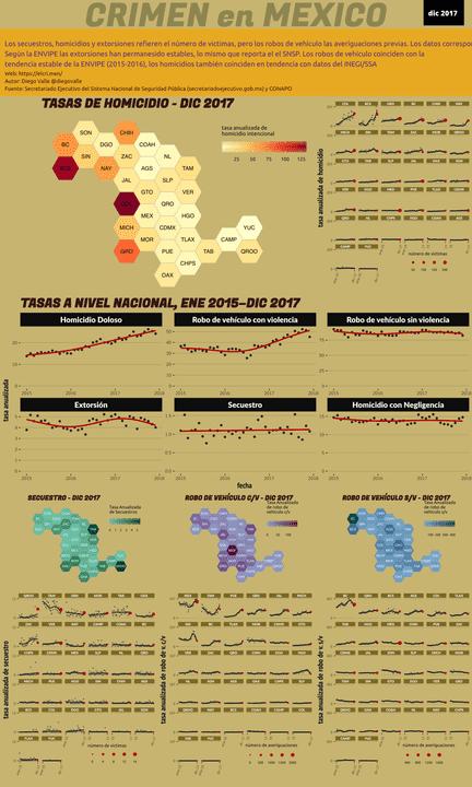 Infográfica del Crimen en México - Dic 2017