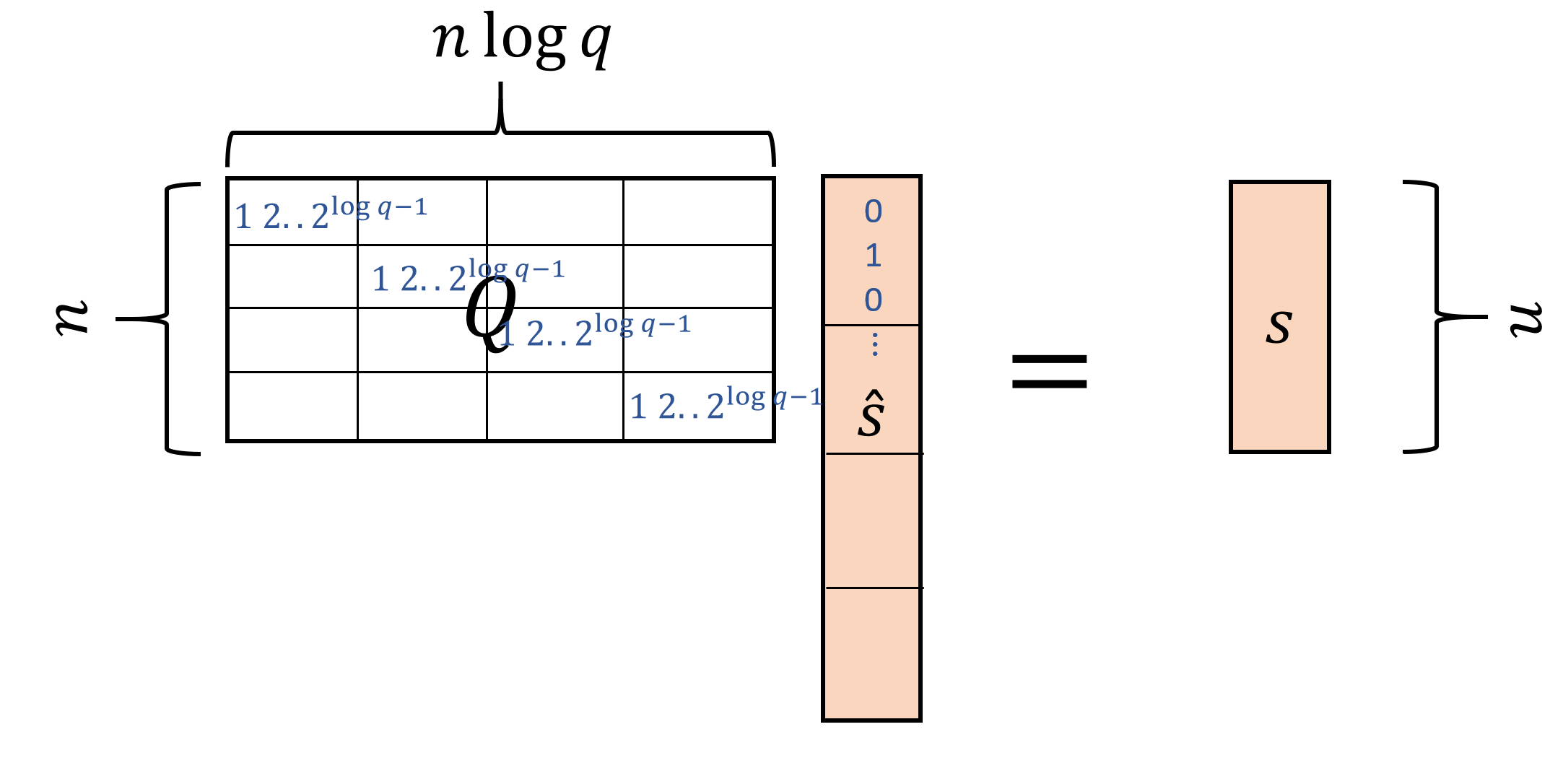 17.2: We can encode a vector s\in \Z_q^n as a vector \hat{s} \in \Z_q^{n\log q} that has only entries in \{0,1\} by using the binary encoding, replacing every coordinate of s with a \log q-sized block in \hat{s}. The decoding operation is linear and so we can write s=Q\hat{s} for a specific (simple) n \times (n\log q) matrix Q.
