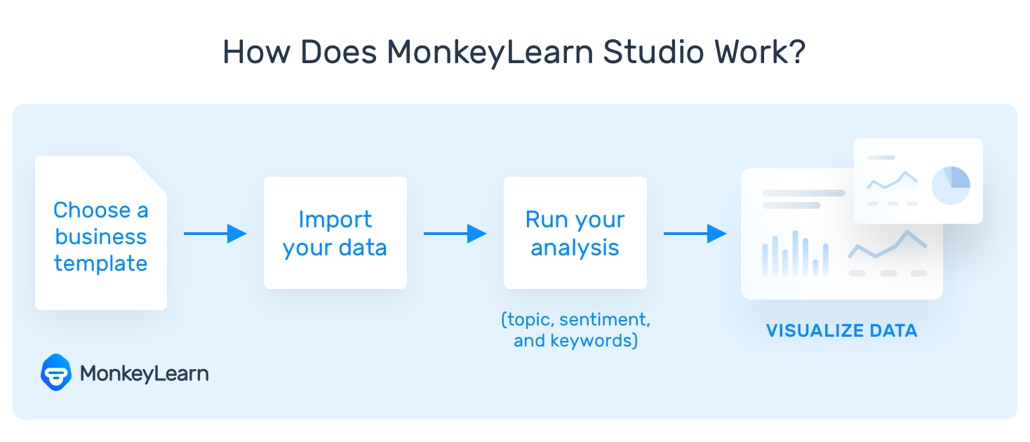 """A flowchart showing how MonkeyLearn Studio works automatically: """"choose a template,"""" """"import your data,"""" """"run analysis,"""" visualize data."""""""