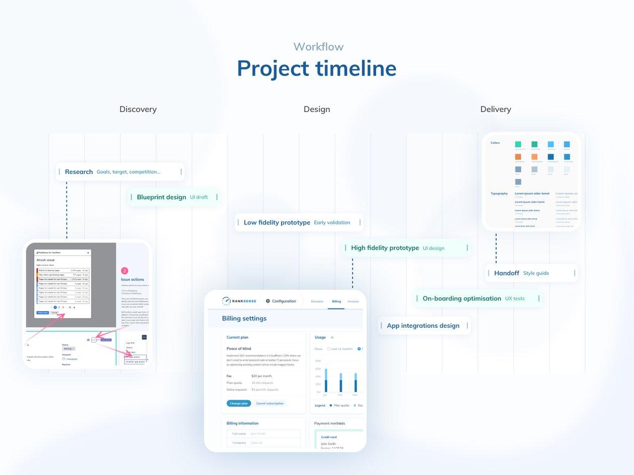 Workflow and Timeline - UX Design   RankSense