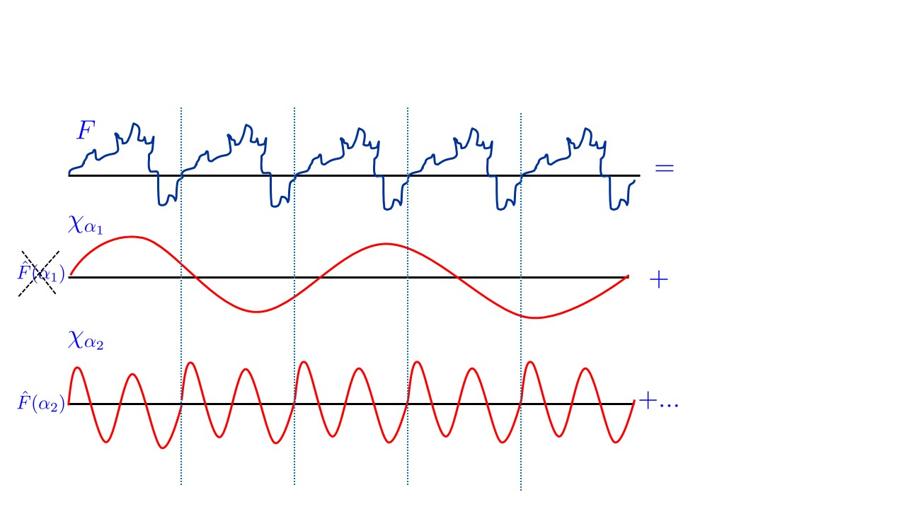 "21.1: If f is a periodic function then when we represent it in the Fourier transform, we expect the coefficients corresponding to wavelengths that do not evenly divide the period to be very small, as they would tend to ""cancel out""."