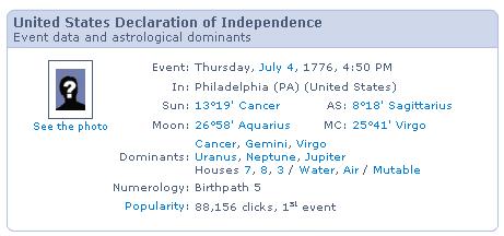 USA Independence Birth data