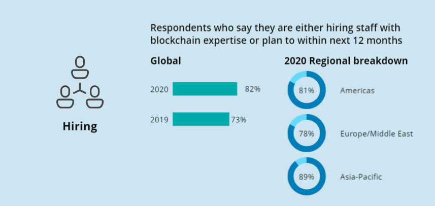 Respondents who say they are either hiring staff with blockchain expertise or plan to within next 12 months globally: 73% in 2019, 82% in 2020, 81% Americas, 78% Europe/Middle East, 89% Asia-Pacific