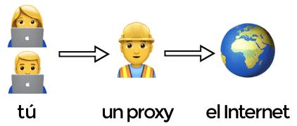 Conexión con Proxy