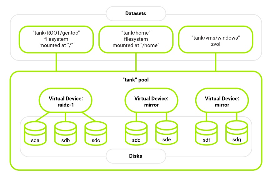 ZFS Diagram- Datasets, tank pool, disks and virtual device.