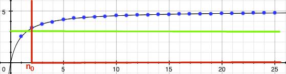 Obarvený graf posloupnosti an=5n/(n+1) s větším epsilon